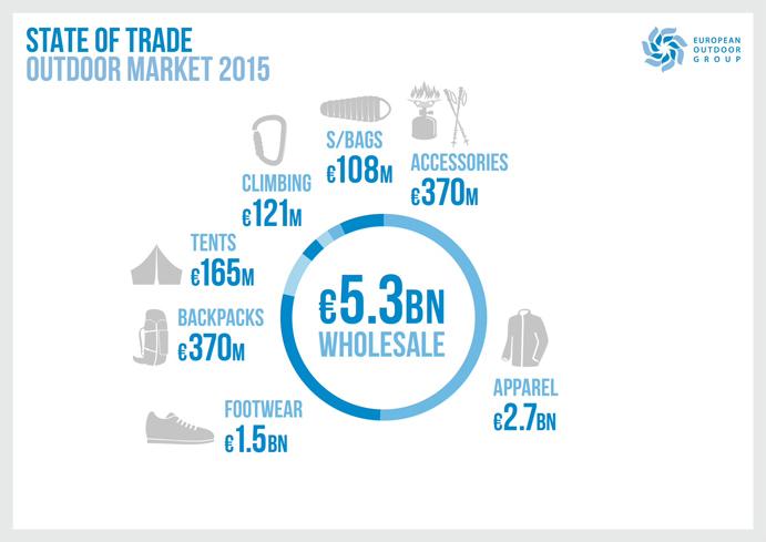 El mercado outdoor europeo crece un 2,1% en 2015