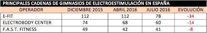 Ranking cadenas electroestimulación España