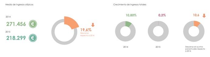 Comparación Ingresos gimnasios españoles 2014 2015