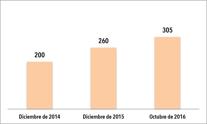 El Crossfit alcanza los 305 boxes en España