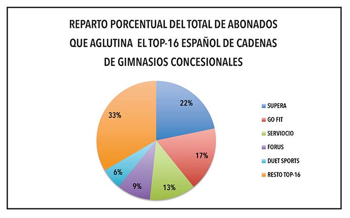 Supera se refuerza en lo alto del ránking español de gimnasios concesionales