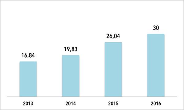 Twinner Iberia incrementa su facturación en un 15%