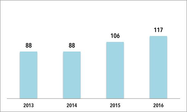 EVOLUCIÓN DE LA FACTURACION DE LA CENTRA DE INTERSPORT ESPAÑA. Los 117 millones facturados en 2016 suponen un aumento del 10% en relación a la cifra registrada en 2015.