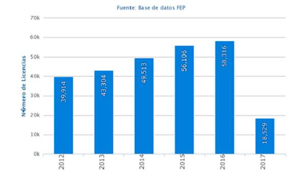 El pádel rozó las 60.000 licencias en 2016