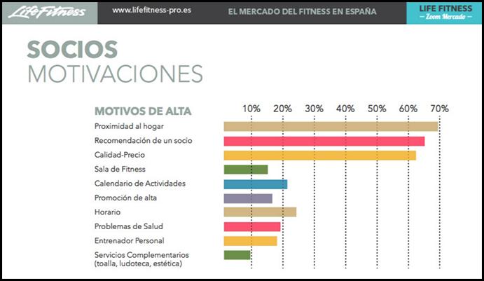 Valgo participará en el próximo Zoom Mercado de Life Fitness