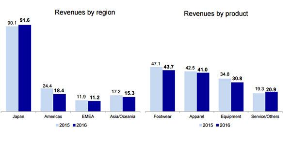 Mizuno Intl. acusa un descenso de ventas en el tercer trimestre y rebaja sus previsiones para el año