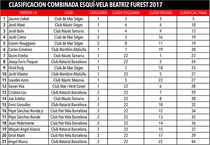 clasificacion Combinada Esquí-vela Beatriz_Furest 2017.xlsx