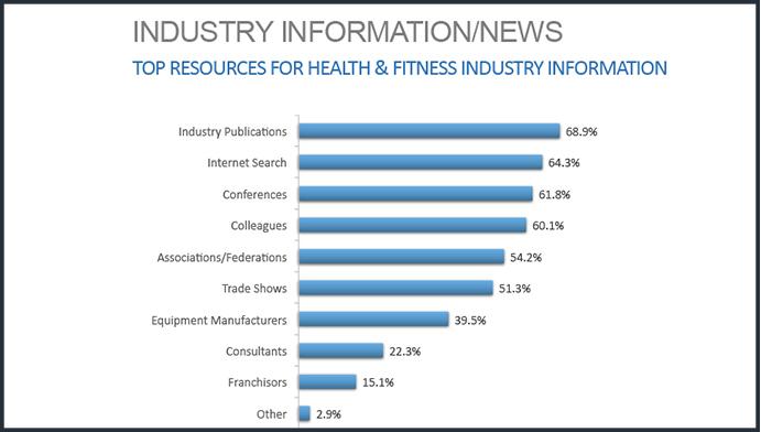 Siete de cada 10 gestores de gimnasios eligen los medios especializados para informarse