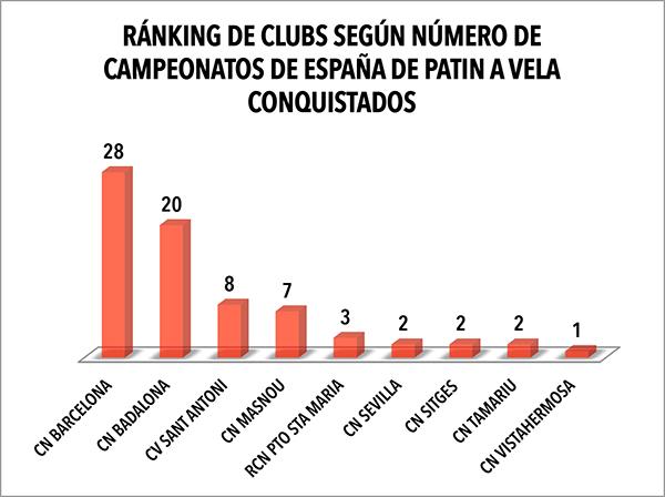 Campeonatos de España: del duelo entre dos, a la diversidad