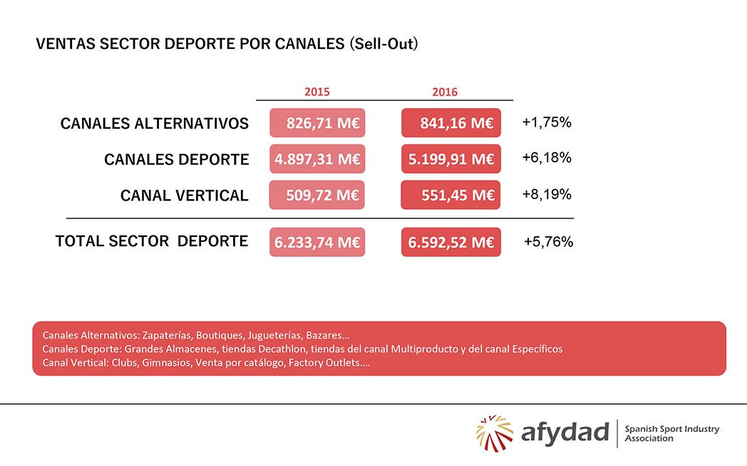 Las ventas de productos deportivos superaron los 6.500 millones de euros en 2016