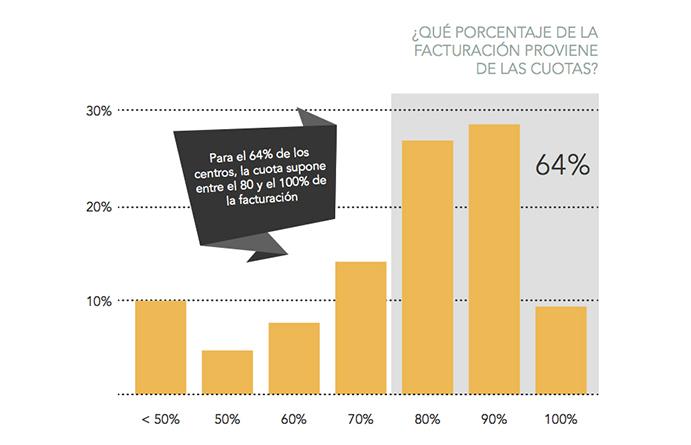 Fuerte dependencia de la cuota de socio en los gimnasios españoles
