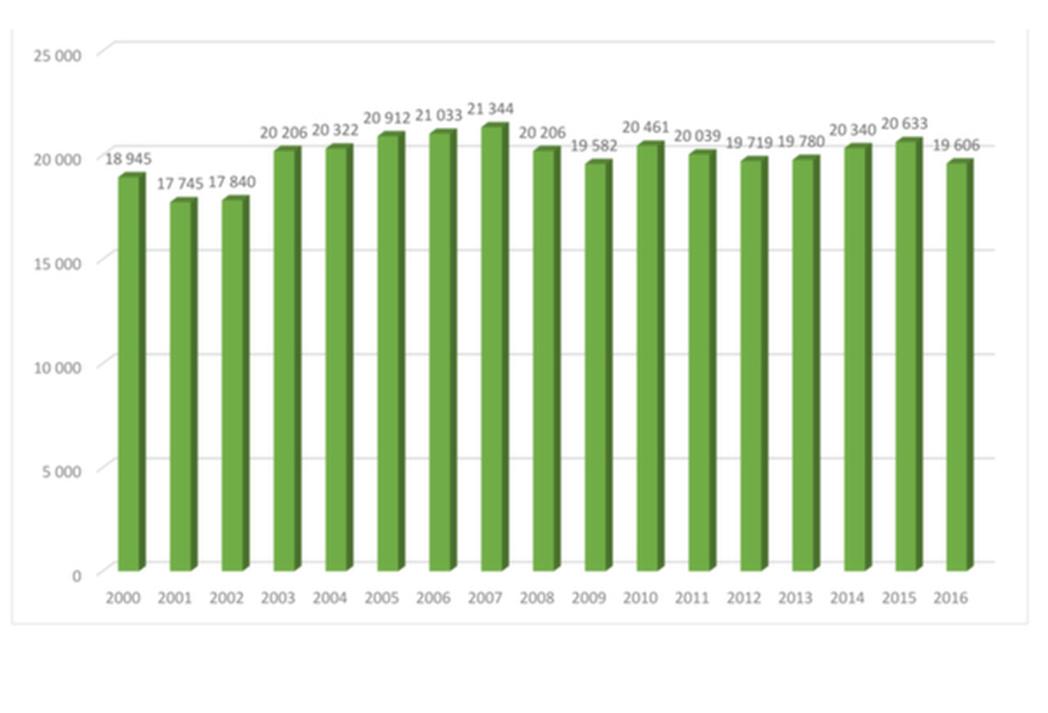 ventas bicicletas europa