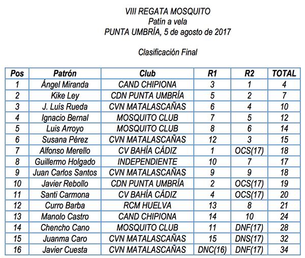 Clasificación final de la regata Mosquito 2017.