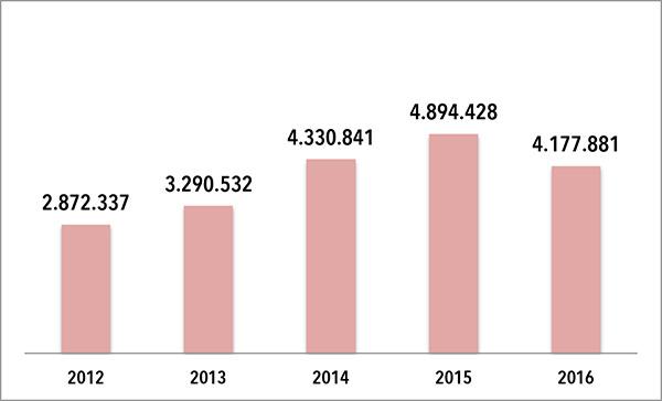 EVOLUCION FACTURACIÓN ESTAMPACIONES ARTESANAS -ETXE ONDO-. Las cifras que figuran en el gráfico superior son en euros. FUENTE: Elaboración propia de CMDsport a partir de datos extraídos del Registro Mercantil.