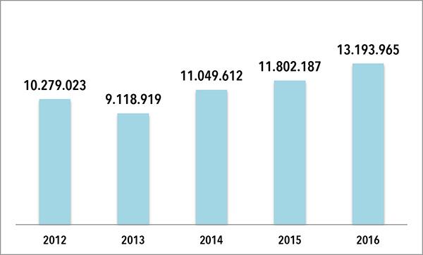 EVOLUCION FACTURACION HEAD SPAIN. Los datos son en euros. Elaboración propia de CMDsport a partir de datos extraídos del Registro Mercantil.