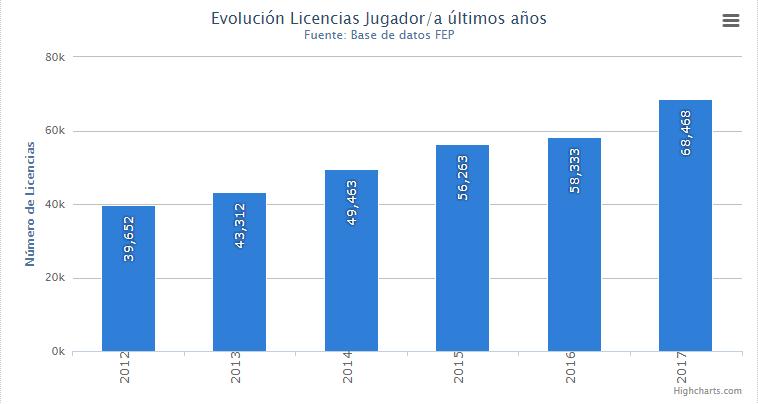 Auge histórico de las licencias de pádel en 2017