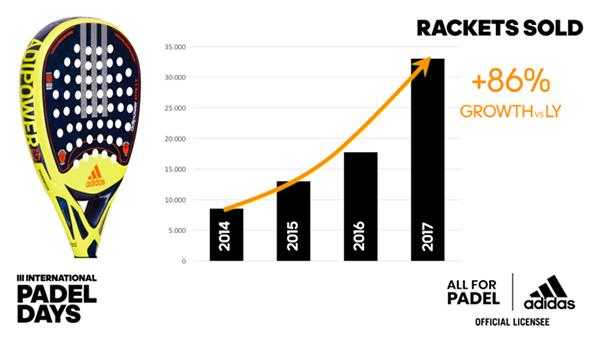 Adidas Pádel vende un 86% más de palas en 2017