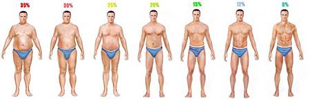 Formula para calculo de porcentaje de grasa corporal
