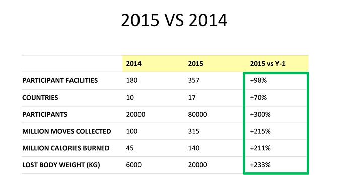 Comparativa de los datos registrados en la edición 2015 de la Let's Move' con los del año pasado.