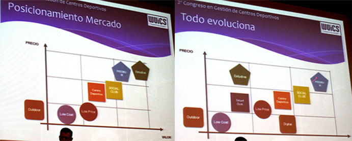 En la primera imagen, actual distribución de los distintos modelos de gimnasio que cohabitan en el mercado. En la imagen de la derecha, previsión de Valgo para los próximos años.