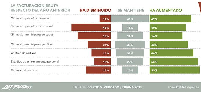 Evolución de la facturación de 2014, en relación a la de 2013, en los distintos tipos de centros