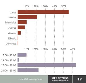Días y horas con mayor índice de asistencia de asociados a los gimnasios y centros deportivos españoles.