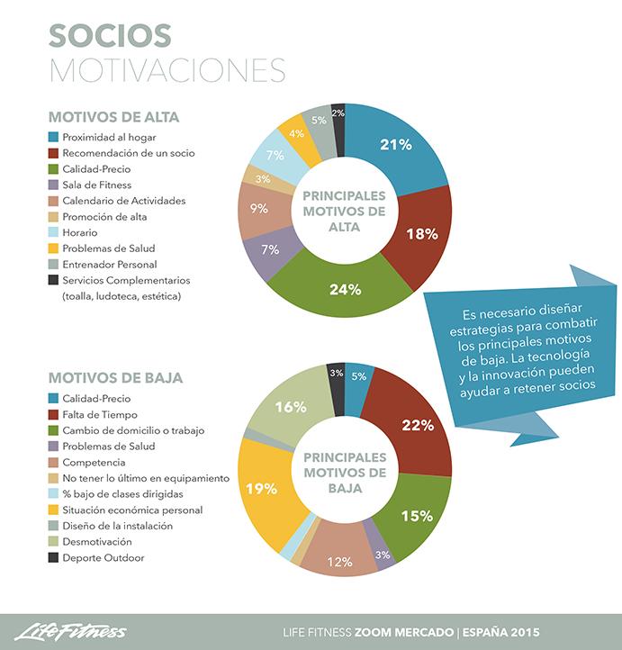 Principales motivos que propician que los deportistas españoles se den de alta o de baja de un gimnasio.
