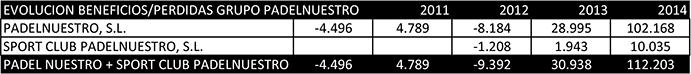 FUENTE: Elaboración propia a partir de datos extraídos del Registro Mercantil correspondientes a los años 2010-2014.