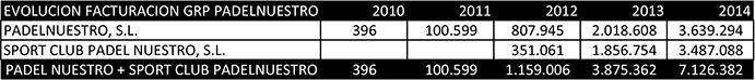 FUENTE: Elaboración propia a partir de datos extraídos del Registro Mercantil.