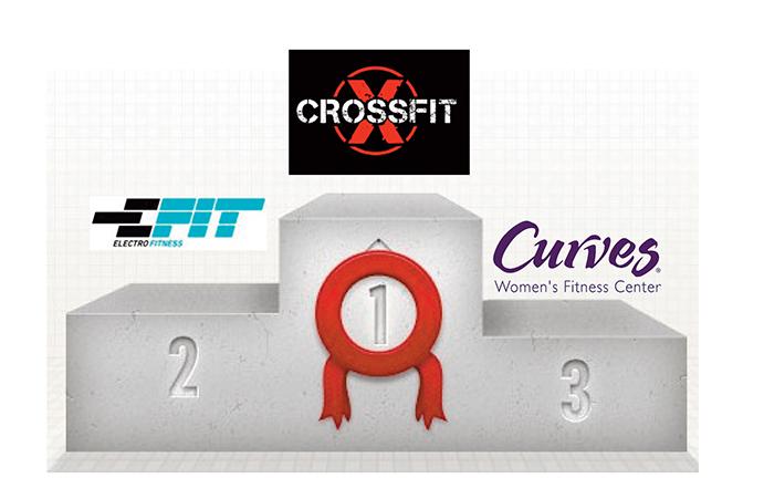 Crossfit, Electrobody y E-Fit, las cadenas que más gimnasios abrieron en 2015