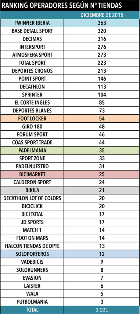 FUENTE: Elaboración propia a partir de datos recabados entre los operadores que figuran en el cuadro, así como procedentes del Archivo Editorial de CMDsport.