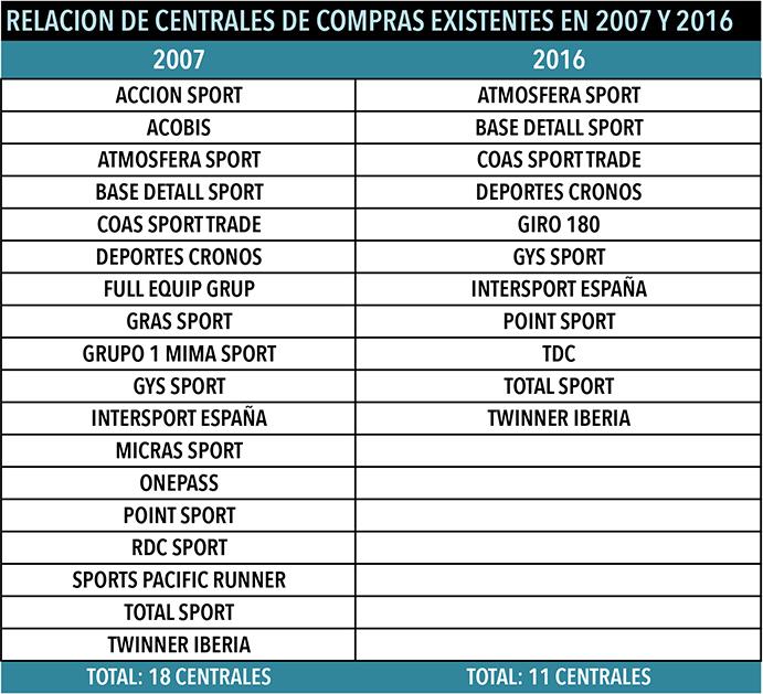 El nuevo escenario de las centrales de compra del deporte español tras la crisis