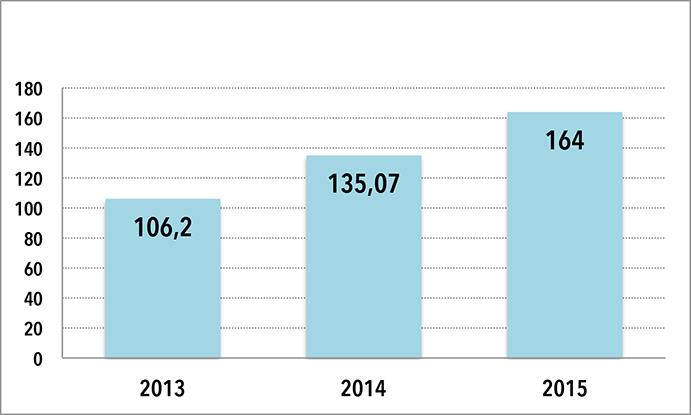 EVOLUCION FACTURACION TIENDAS SPRINTER. Los datos son en millones de euros y no incluyen IVA. Los datos de 2015 han sido facilitados por fuentes de la cadena y los de los años anteriores proceden del Archivo Editorial de CMDsport.