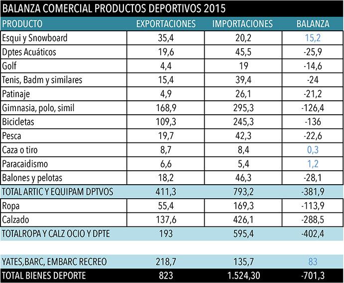 Balanza comercial española de productos deportivos 2015