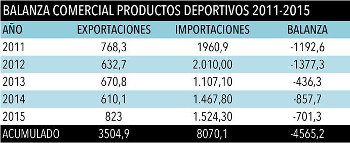 Evolución 2011-2015 de la balanza comercial española de productos deportivos