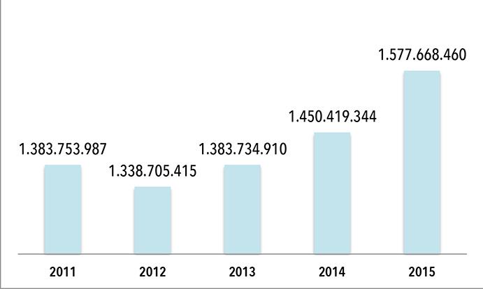 Evoilución creciente de Decathlon España