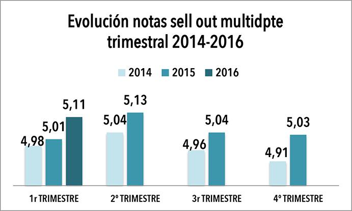 Evolución sell out tiendas multideporte