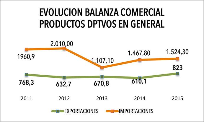 Evolución balanza comercial de productos deportivos 2011-2015
