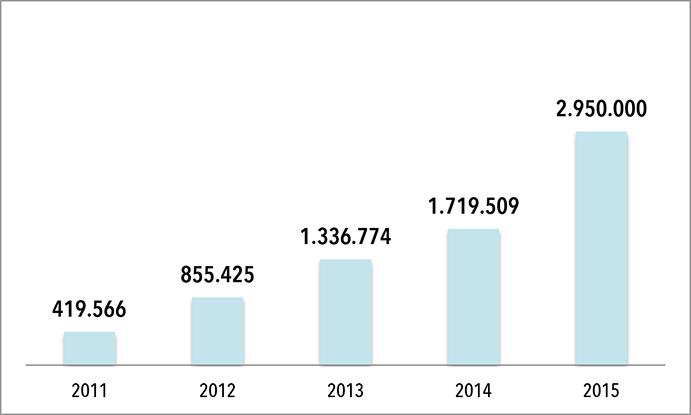Retto e-shop creció un 71% en 2015