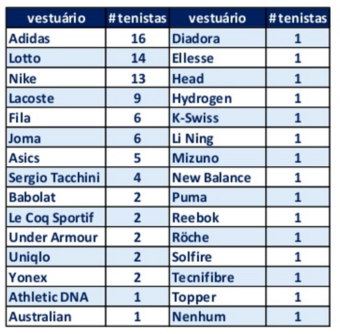 Marcas Top100 ATP y WTA 2