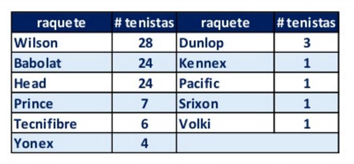 Marcas Top100 ATP y WTA 3