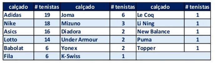 Marcas Top100 ATP y WTA
