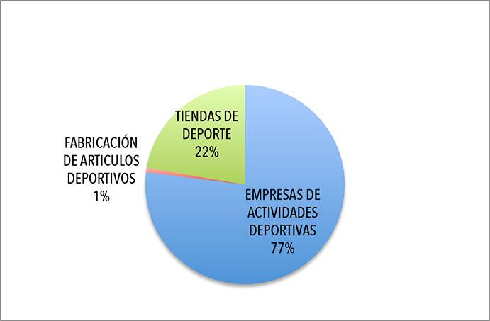 Más empresas y más empleo en el mercado deportivo español