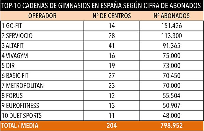 Go-fit cadena líder de gimnasios en España
