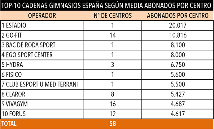 Estadio, el gimnasio con más abonados de España
