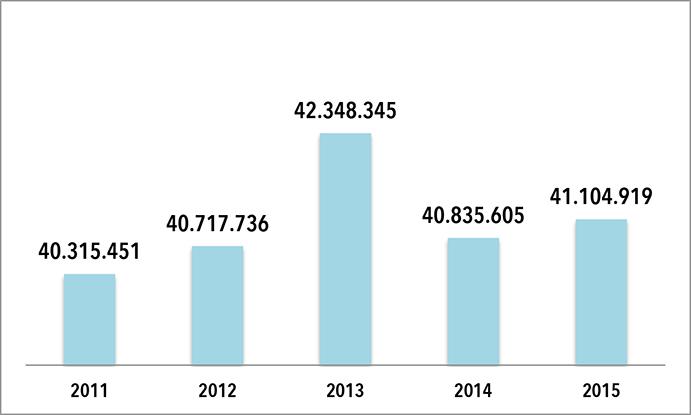 Unipreus creció en 2015