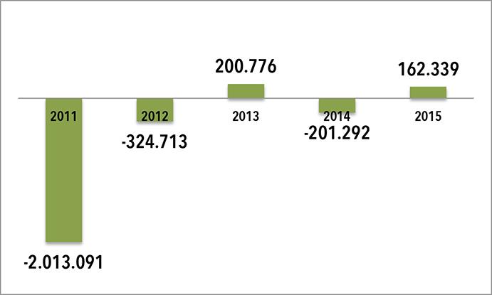 Evolución pérdidas y beneficios de Babolat vs España