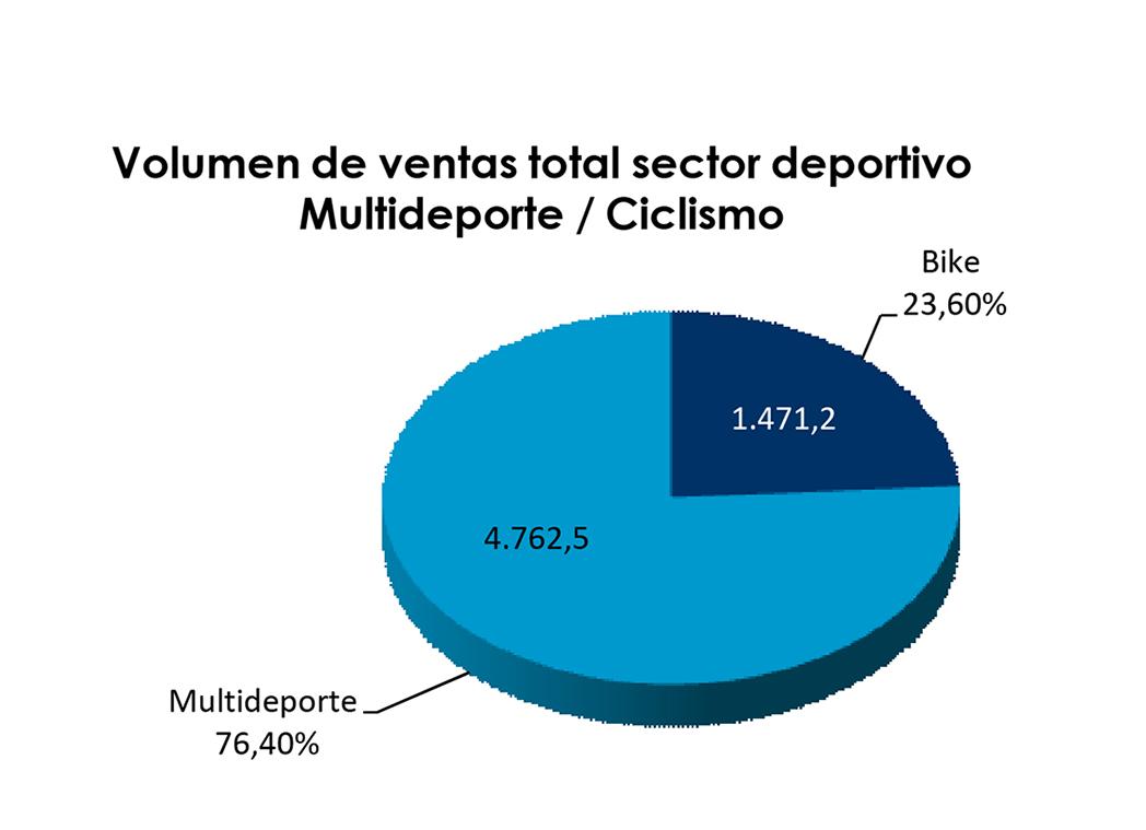 El sell out de ciclismo superó los 1.470 millones de euros en 2015