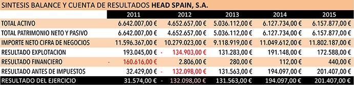Balance de Cuenta de Resultados de Head Sapin.