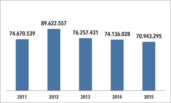 Facturación 2011-2015 de Sumbawa